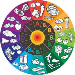 ruota delle vitamine
